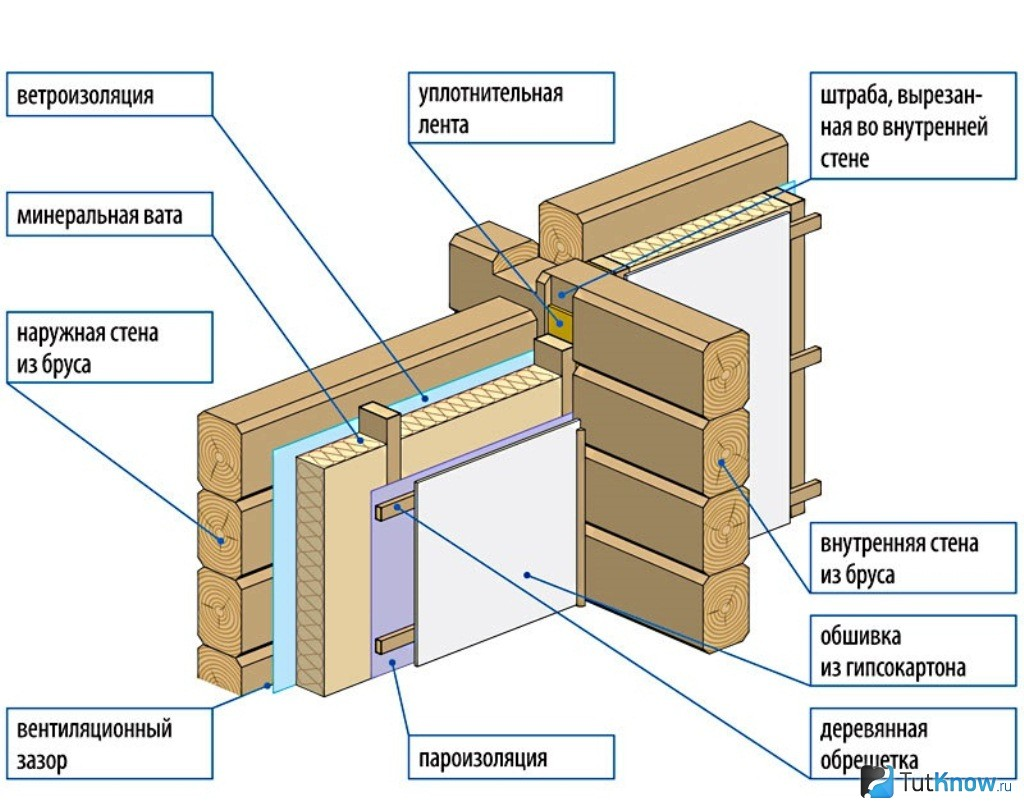схема электрики в деревянной бани