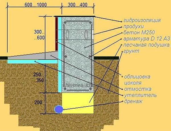 качественном термобелье бетонный фундамент для двухэтажного дома которого