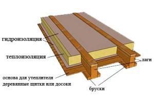 монтаж пирога пола в деревянном доме