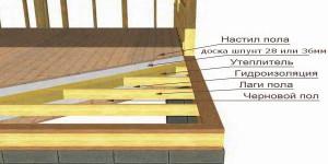 Особенности конструкции пола в деревянном доме