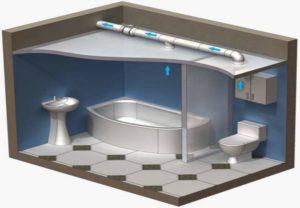 Как правильно сделать вентиляцию в ванной комнате и туалете